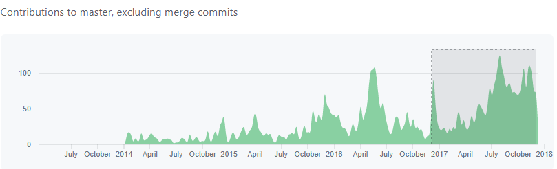 GitHub contributions in 2017