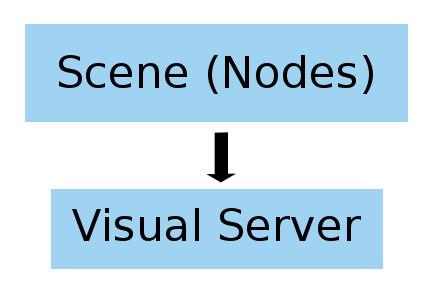 Godot Engine - Godot 3's renderer design explained