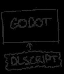 Godot Engine - GDNative is here!