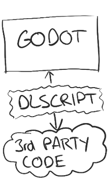 godot_dlscript_thirdparty