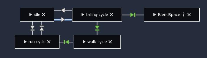 godot engine godot gets new animation tree state machine Light Cycle Engine godot gets new animation tree state machine