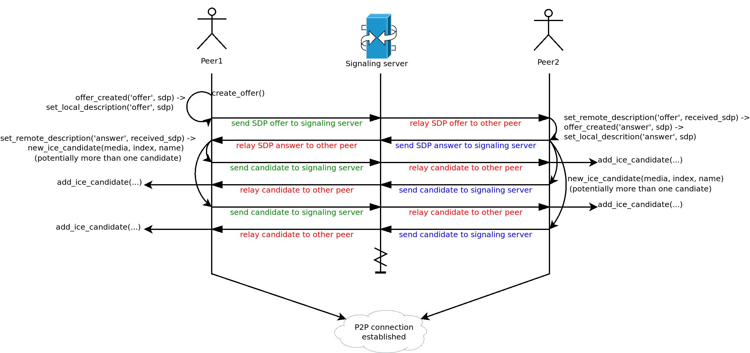 webrtc_example.png